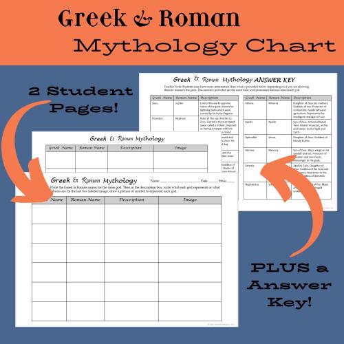 Greek & Roman Mythology Chart