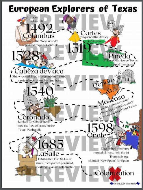 European Explorers of Texas Anchor Chart