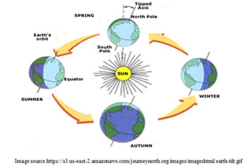 Earth/Moon Motions Learning Activities