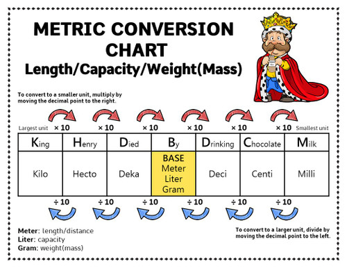 Metric System Worksheets and Conversion Chart - King Henry Died By Drinking Chocolate Milk