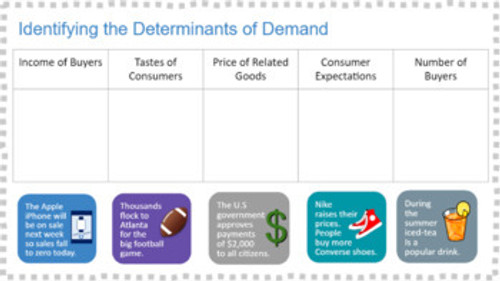 Determinants of Demand Review and Application Google Slides or Printable