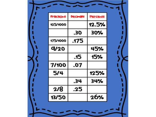 Fractions to Decimals to Percentages - Digital Worksheet