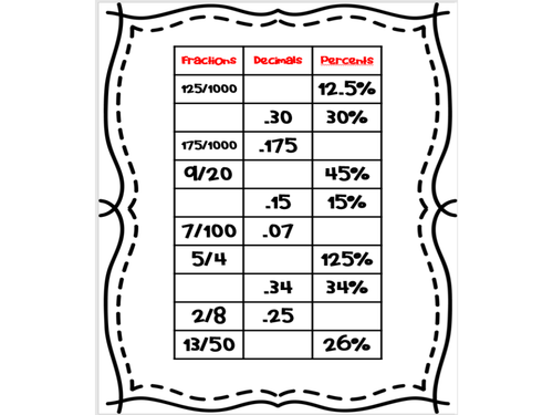 Fractions to Decimals to Percentages - Worksheet