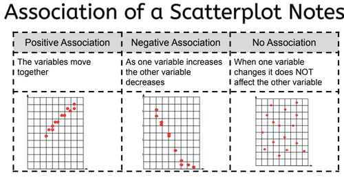 Association in a Scatterplot Lesson