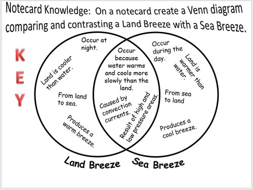 Heat Transfer - Land & Sea Breezes - Amped Up Learning