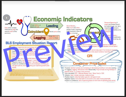 Economic Indicators - Lecture, Doodle Notes, DBQ, Research, and Gallery Walk