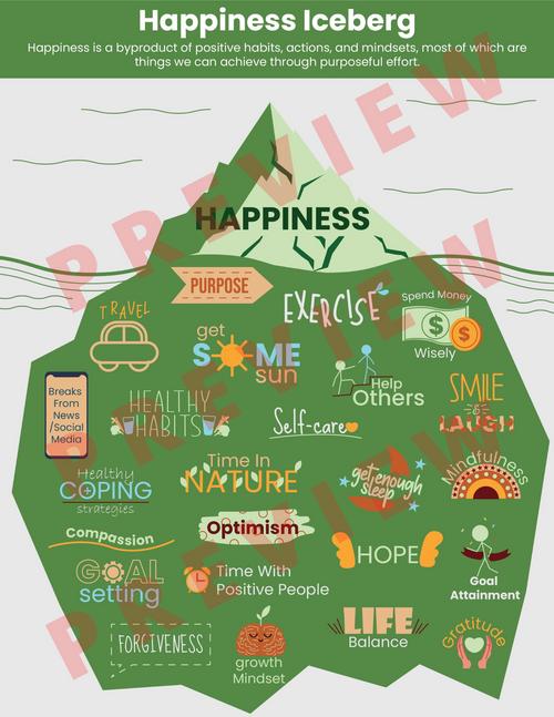 Happiness Iceberg Mental Health Awareness Coping Skills Poster - Depression Happy Kids Teens Child Children Adolescents Mood