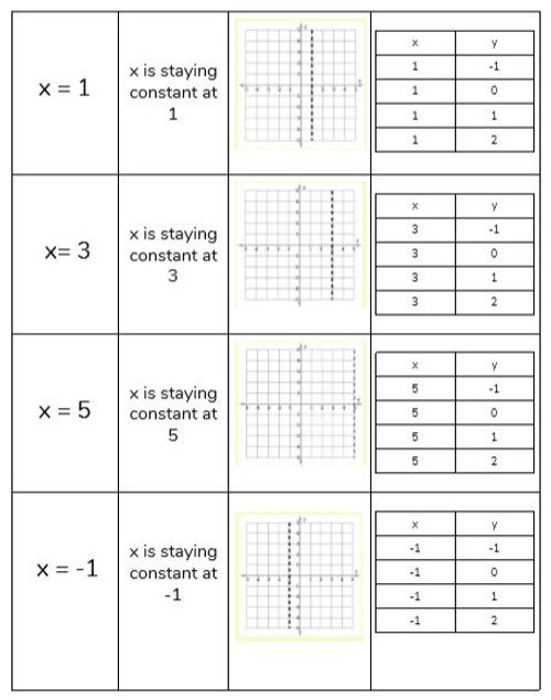Horizontal (zero) and Vertical (undefined) Lines Card Sort/Equation Discovery