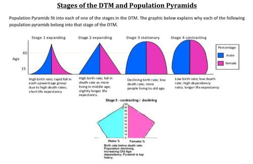 Demographic Transition Model (DTM) Lesson