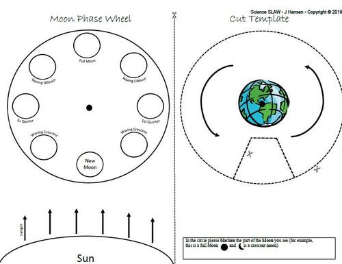 Moon Phase Diagram Wheel