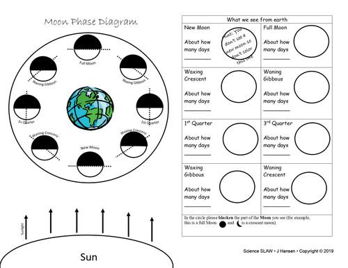 Moon Phase Diagram