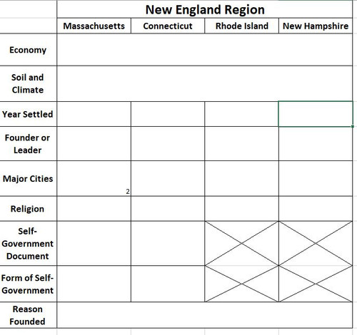 13 Colonies Graphic Organizer and Travel Brochure/Video Activity