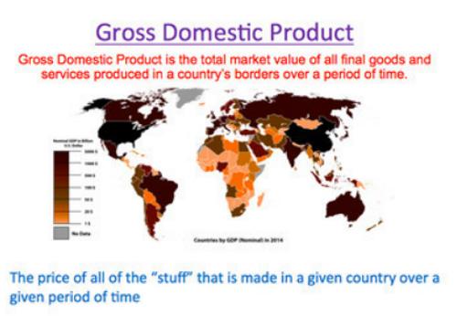 GDP Application Project Flipbook Interactive Power Point High School Economics