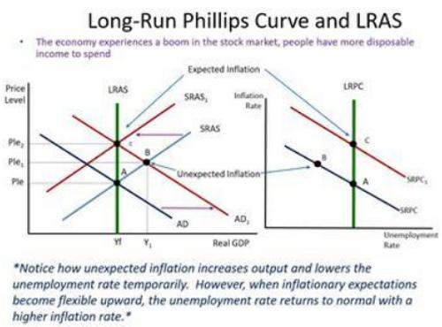 AP Macroeconomics - Phillips Curve Model PowerPoint, Note Packet