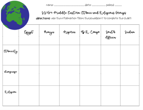 African Religious and Ethnic Groups (SS7G4) Lesson