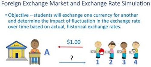 Exchange Rate and Foreign Exchange Market FOREX Simulation and Online Assignment