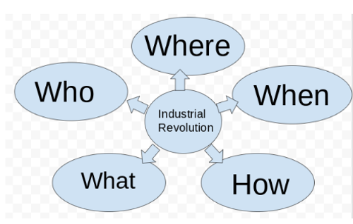 Industrialization Chart and Information