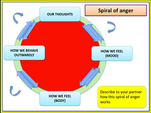 Dealing with my anger and Frustration - Character Education