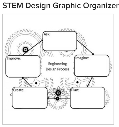 Steam Stem Design Graphic Organizer Amped Up Learning