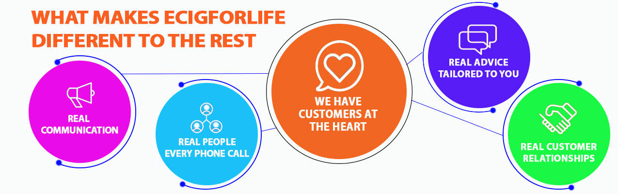 what makes ecigforlife different