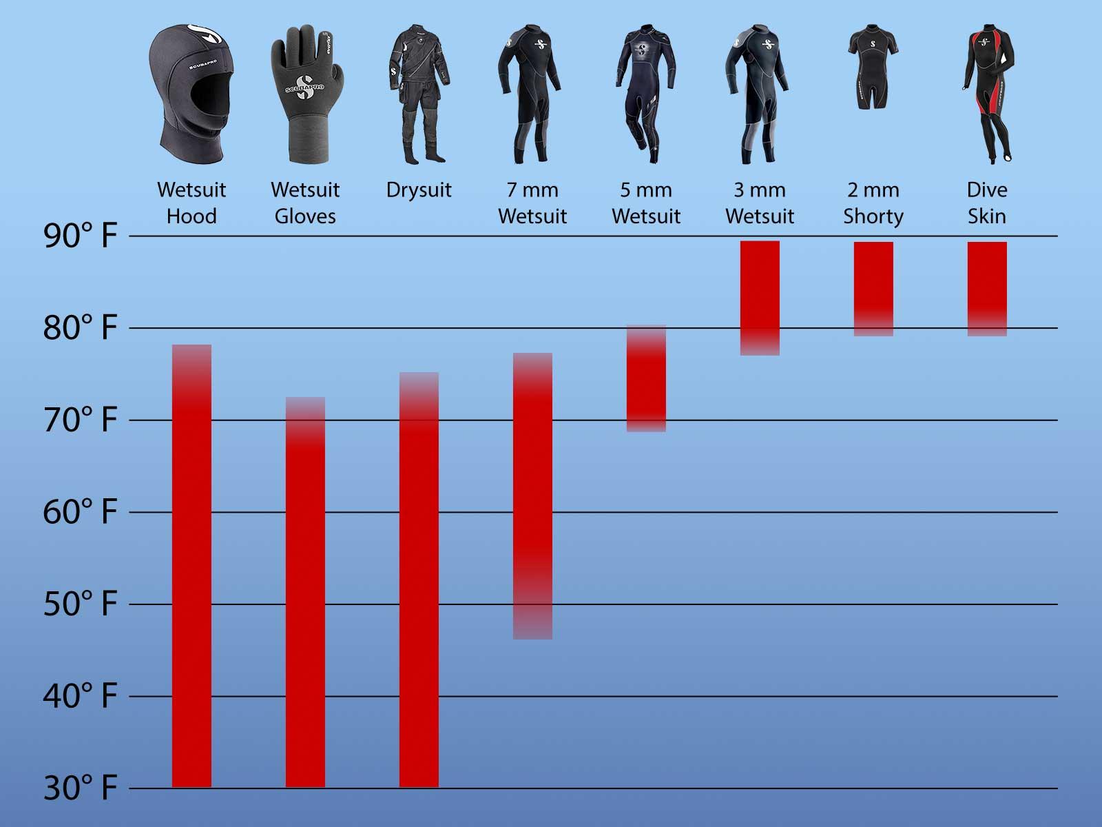 Wetsuit Temperature Ranges