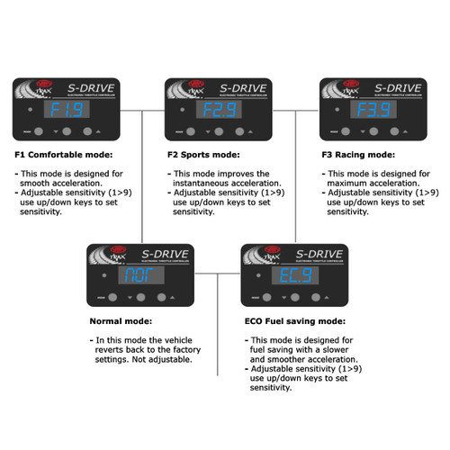 SAAS S-Drive Throttle Controller