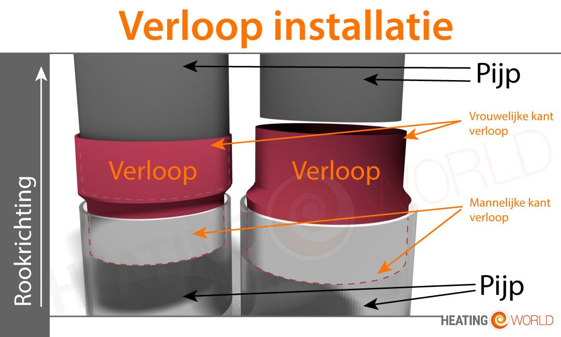 Verloop installatie