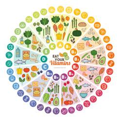 Choosing Ingredients