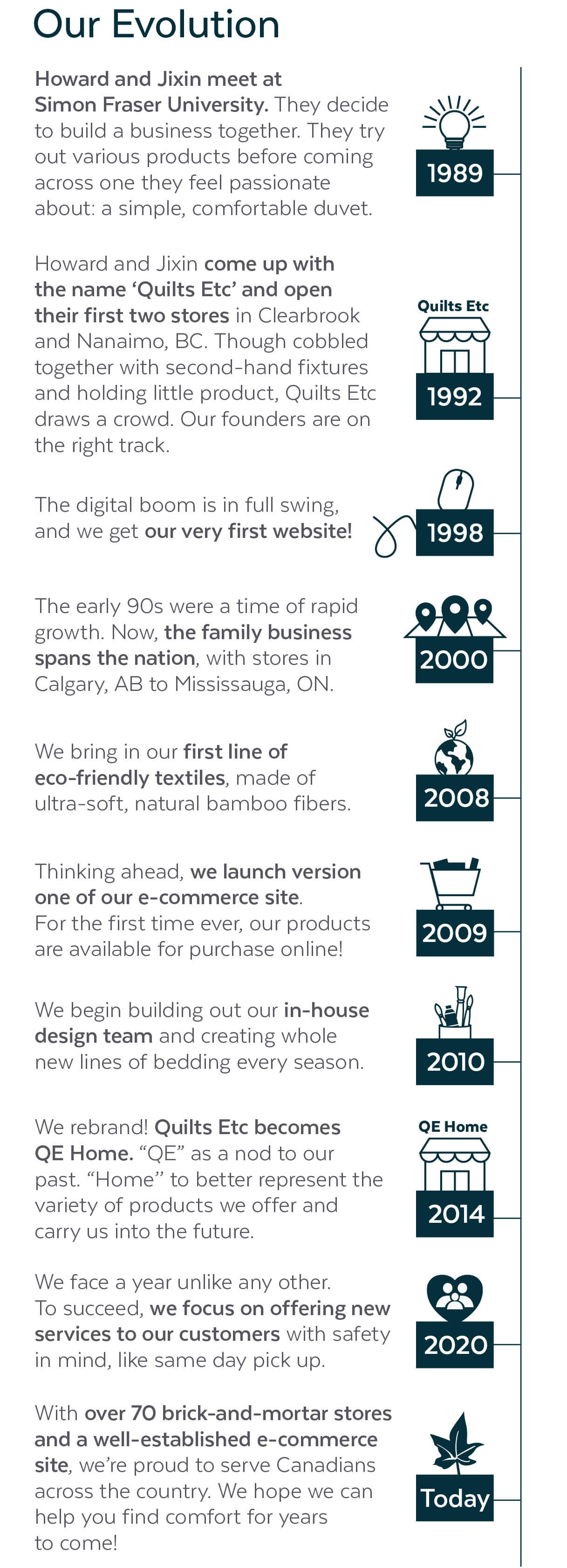 QE Home's evolution