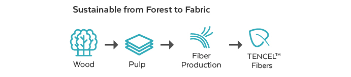 Sustainable from forest to fabric