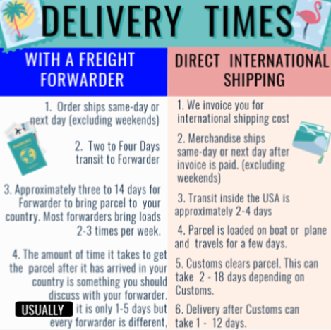 how-long-does-international-shipping-take-from-usa.png