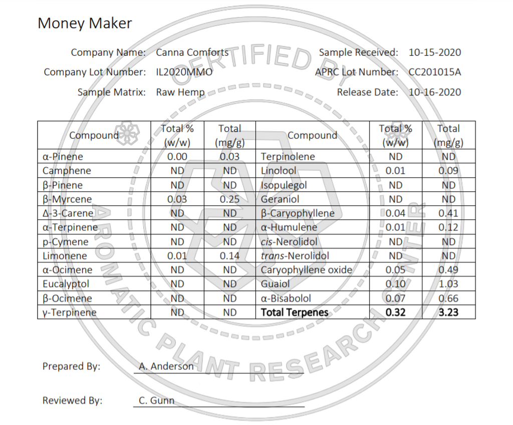 Money Maker Potency