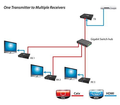 HDMI Over Gigabit IP Dist. System Receiver Up To 328'