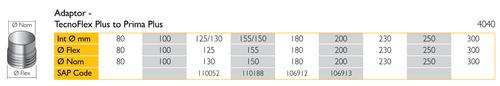 Adaptor - Tecnoflex Plus to Prima Plus 125-130mm