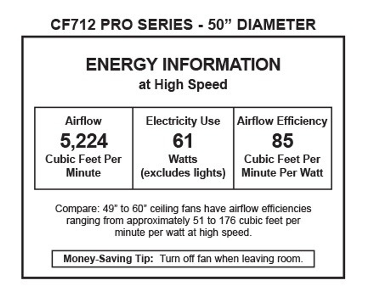 Energy Information (CF712BS)