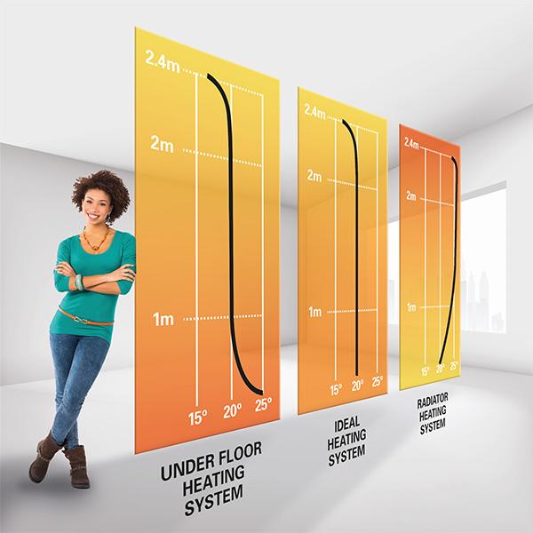 Why underfloor heating is better