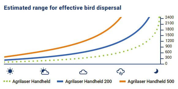 agrilaser-estimated-range-bird-dispersal.jpg