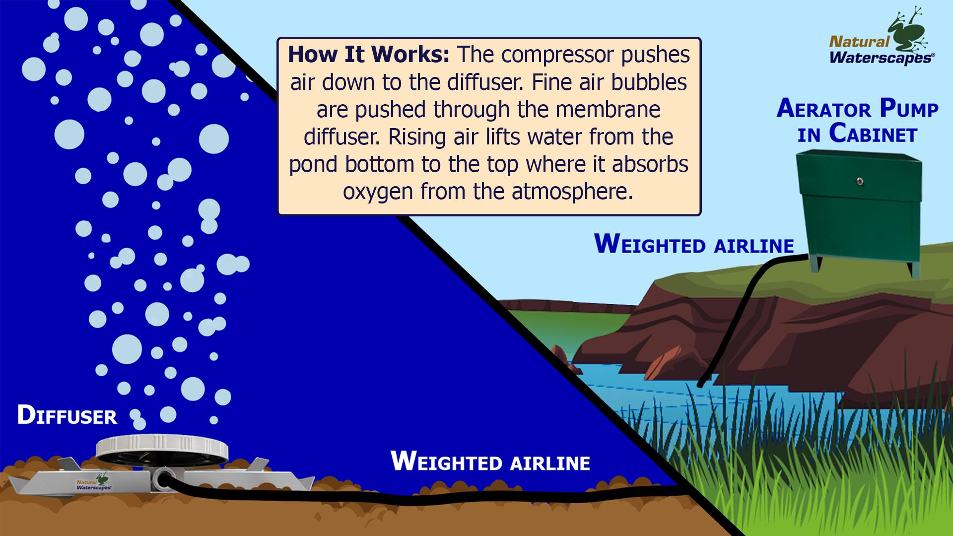 powerair-aeration-pond-aerator-graphic-how-it-works.jpg