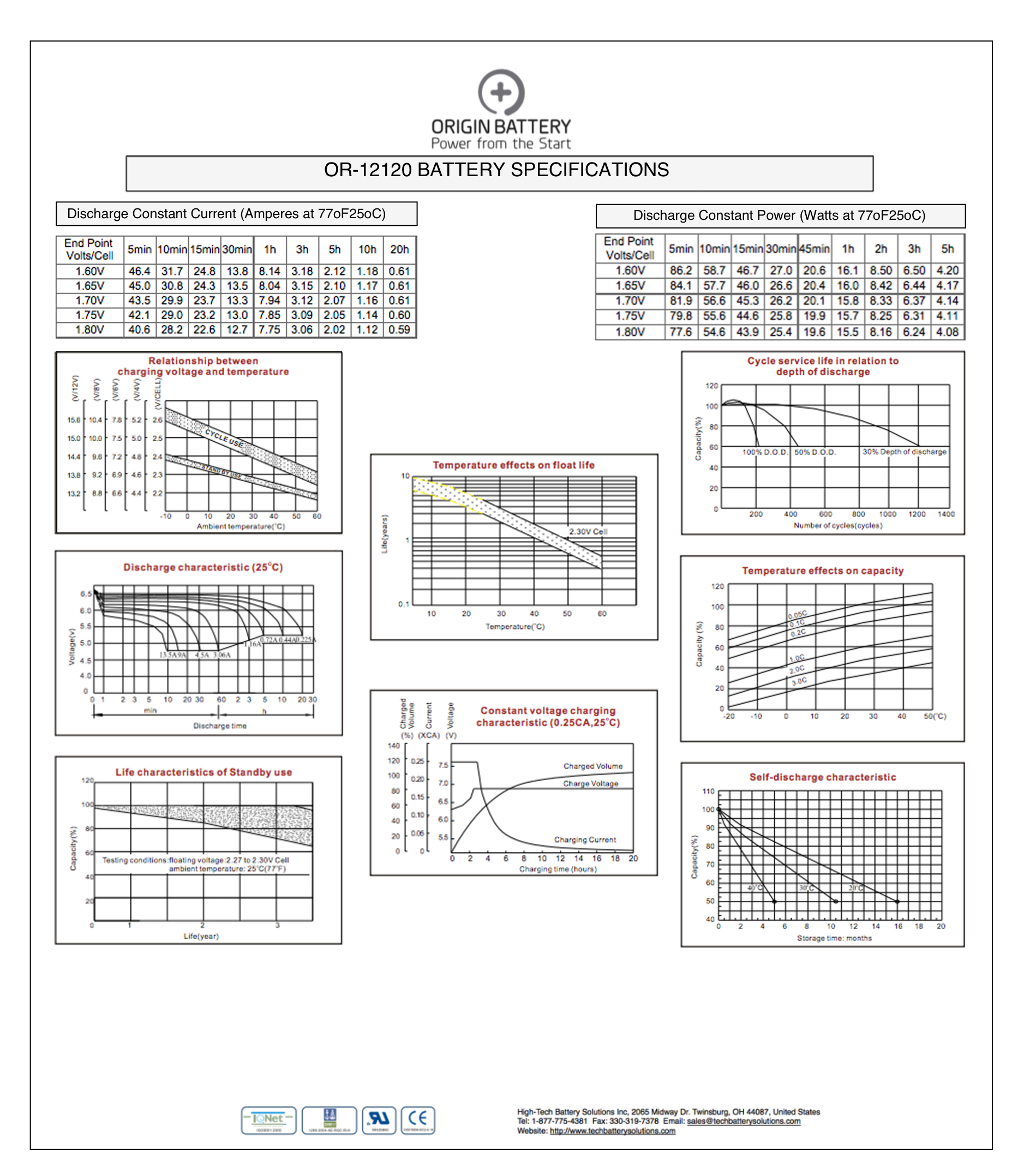 OR-12120 Charts