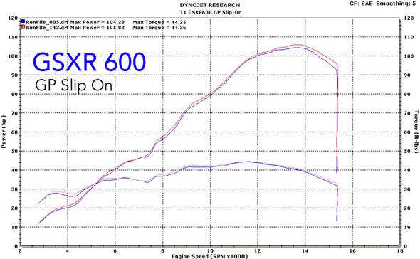 M4 11-20 Suzuki GSX-R 600/750 GP Slip-On Exhaust - Black Canister