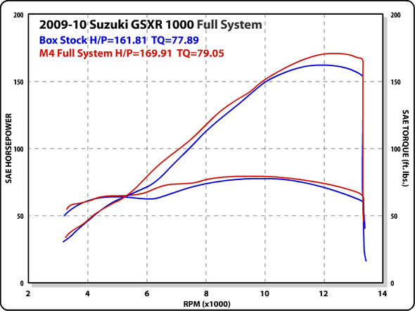 M4 09-11 Suzuki GSX-R 1000 Full Exhaust - Polished Canister