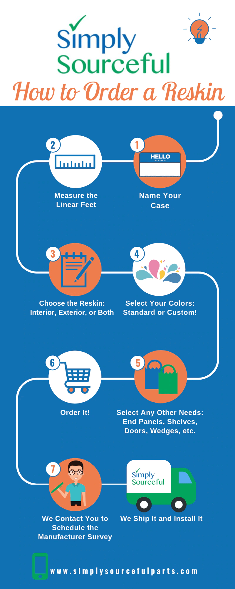 How to order a Reskin Infographic