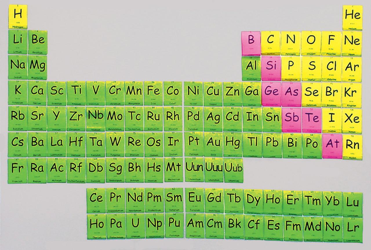 Preiodic table of elements ex 3