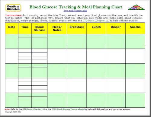 Blood Glucose and Meal Tracking Chart