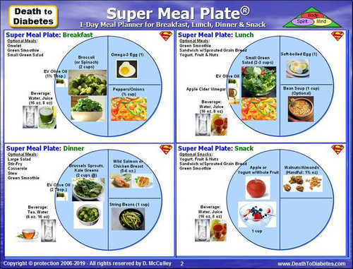 Super Meal Plate Meal Examples for a Day