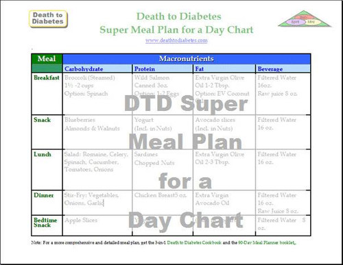 Meal Planning Chart for a Day