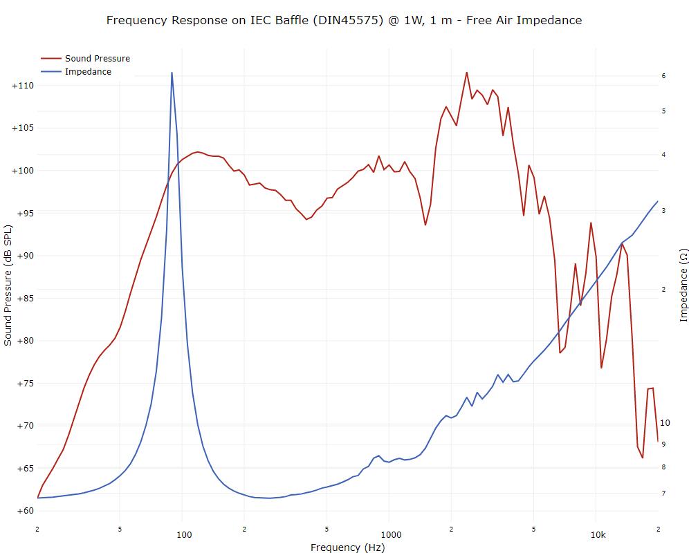 jensen-blackbird-12-inch-40w-speaker-8-ohm-767437-frequency-response-graph-996x800.png
