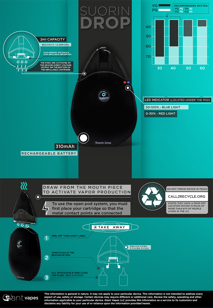Suorin Drop Infographic