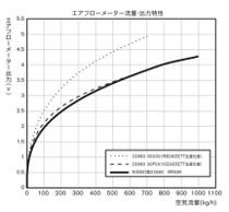 Nismo Air Flow Meter - RB26DETT - BNR34 Nissan Skyline GT-R - 22680-RR580