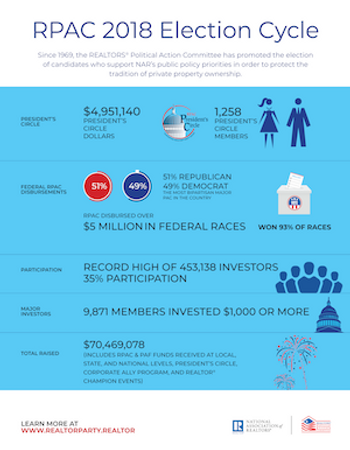 REALTOR Political Action Committee (RPAC) Poster - Download